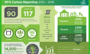 Information from Creative Scotland Annual Statistical Surveys 2015-16  - image