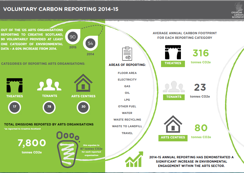 Voluntary Carbon Reporting for 2014-15