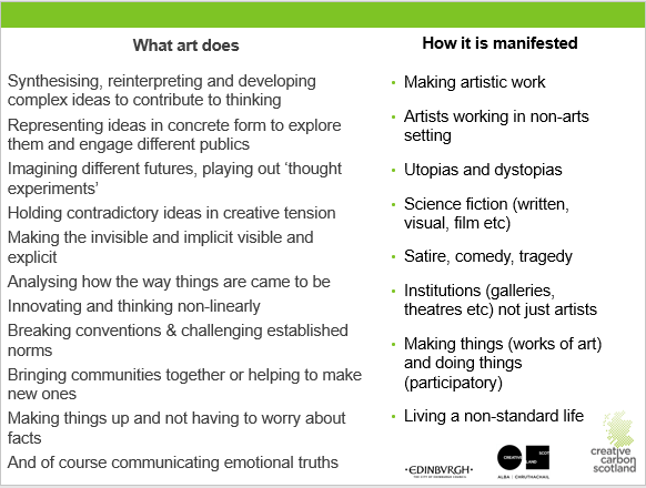 List of ways in which art can help change the world