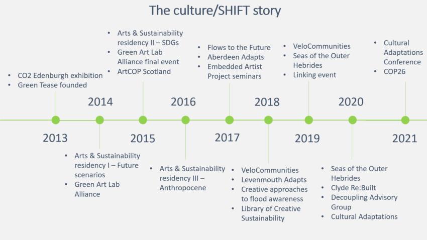 culture/SHIFT 1