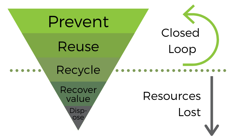 The Waste Hierarchy presented as an inverted pyramid. Working down from the top: Prevent, Reuse, Recycle, Recover, Value, Dispose