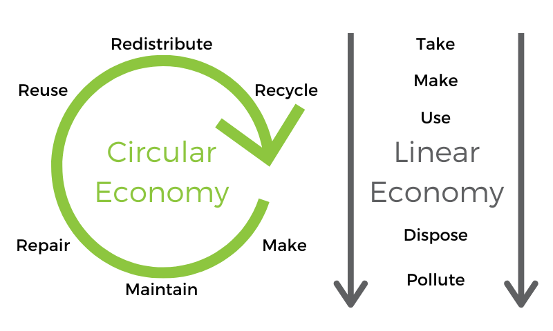 A Circular Economy (Make-Maintain-Repair-Reuse-Redistribute-Recycle-Make) compared to a Linear Economy (Take-Make-Use-Dispose-Pollute)