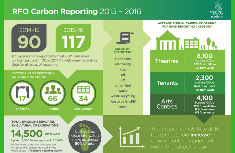 Better Carbon Reporting Leads to Better Understanding of our Sector's Impact 2