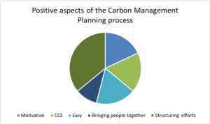 Graph showing majority thought the structured approach of carbon management was the most positive aspect of carbon management planning, followed by Creative Carbon Scotland's help, that it was easy, that it brought people together. The motivation that the carbon management planning process provided is ranked as the least positive of these five categories.