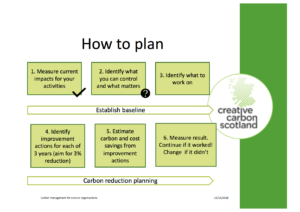 Carbon Management: How to Plan