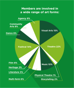 Members are involved in a wide range of art forms: Theatre 22%, visual Arts 15%, Festivals 14%, Music 10%, Community Arts 8%, Agency 6%, Dance 6%, Film 6%, Multi-form 6%, Literature 3%,Heritage 2%, Storytelling 2%, Physical theatre 1%