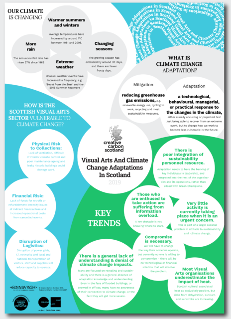 Visual Arts and Climate Change Adaptations in Scotland 2019 - Recommendations Infographic