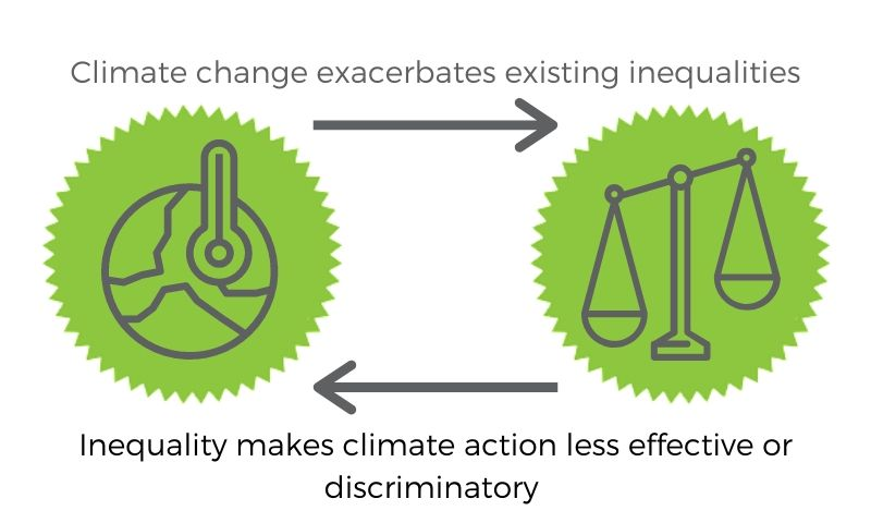 Climate change exacerbates existing inequalities. Inequality makes climate action less effective or discriminatory.