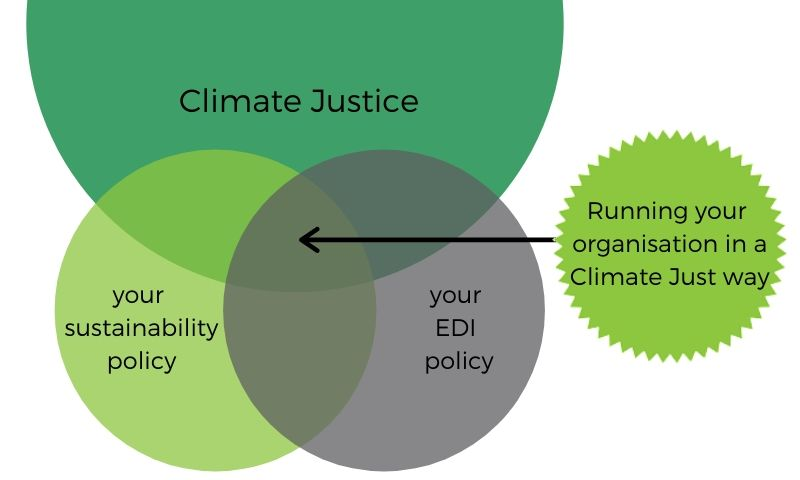 Running your organisation in a Climate Just way involved finding seeing how your sustainability and EDI policies overlap with broader Climate justice issues.
