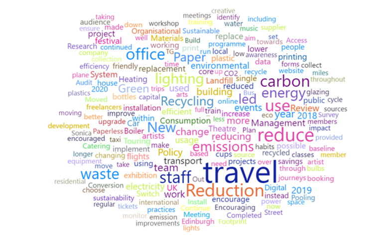 Blog: carbon management update 2019-20