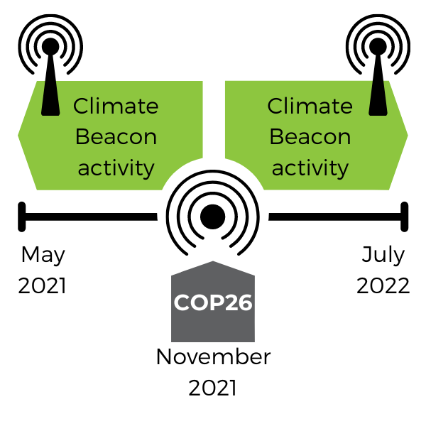 Graphic in bright green and dark grey including 'beacon' icons and a timeline with dates May 2021, November 2021 and July 2022